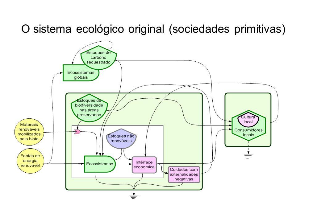 O sistema ecológico original (sociedades primitivas)