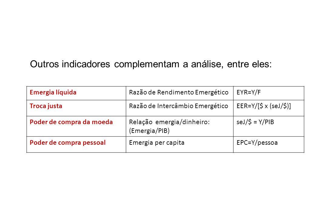 Outros indicadores complementam a análise, entre eles: Emergia líquidaRazão de Rendimento EmergéticoEYR=Y/F Troca justaRazão de Intercâmbio Emergético