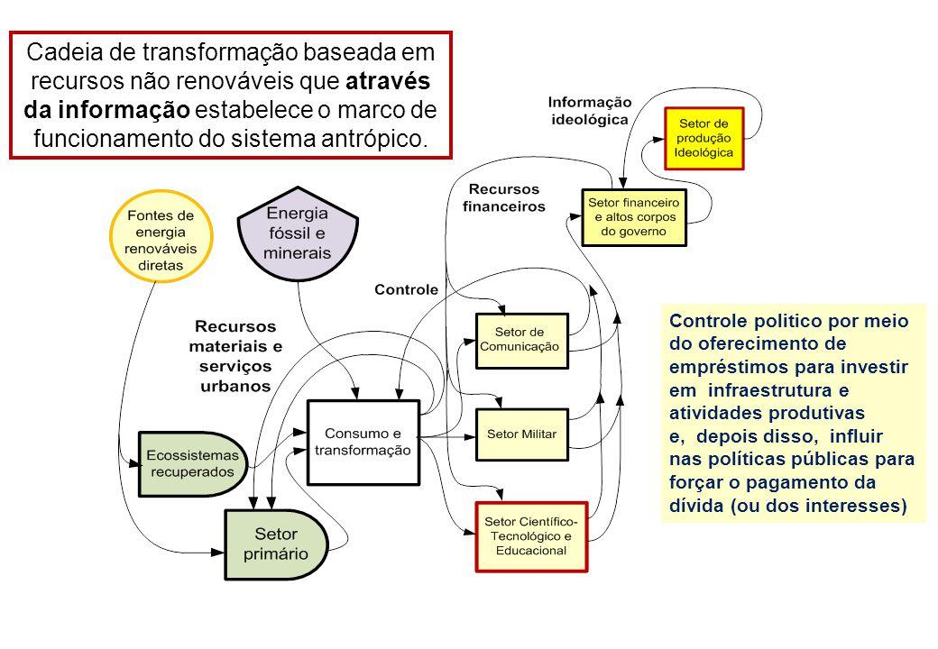 Cadeia de transformação baseada em recursos não renováveis que através da informação estabelece o marco de funcionamento do sistema antrópico. Control