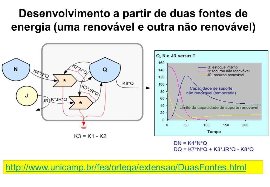 Desenvolvimento a partir de duas fontes de energia (uma renovável e outra não renovável) http://www.unicamp.br/fea/ortega/extensao/DuasFontes.html
