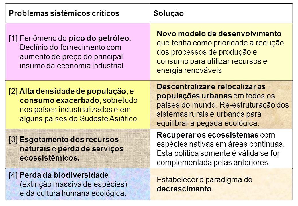 [3] Esgotamento dos recursos naturais e perda de serviços ecossistêmicos. Problemas sistêmicos críticos Solução [1] Fenômeno do pico do petróleo. Decl