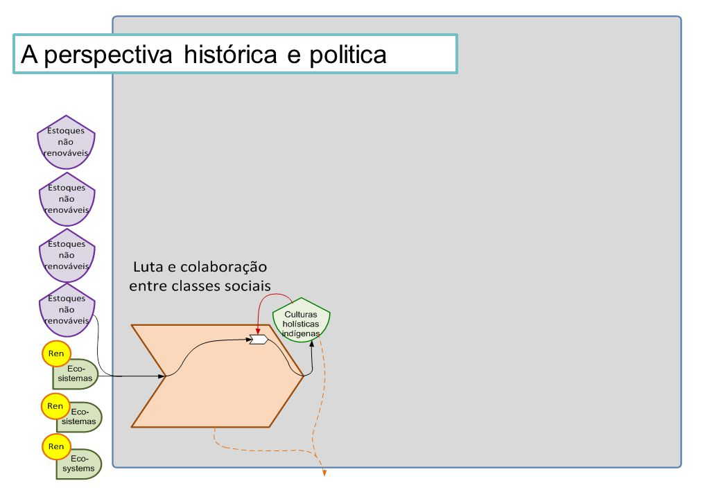 A perspectiva histórica e politica