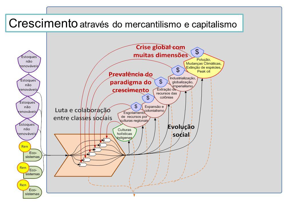 Crescimento através do mercantilismo e capitalismo