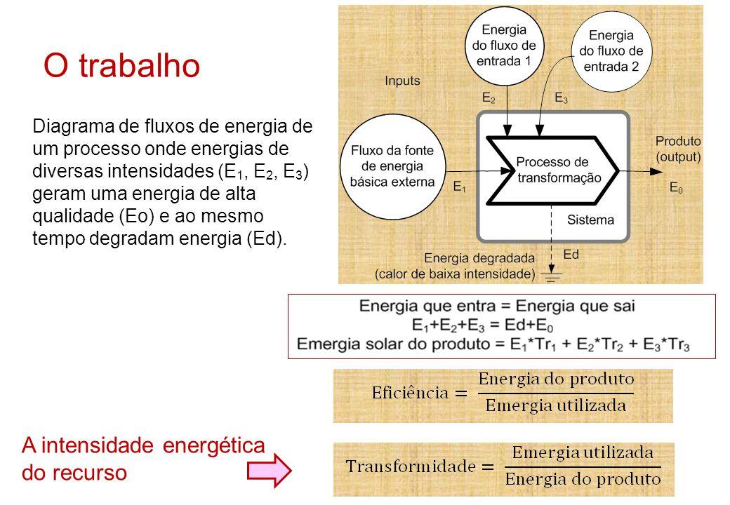 Diagrama de fluxos de energia de um processo onde energias de diversas intensidades (E 1, E 2, E 3 ) geram uma energia de alta qualidade (Eo) e ao mes