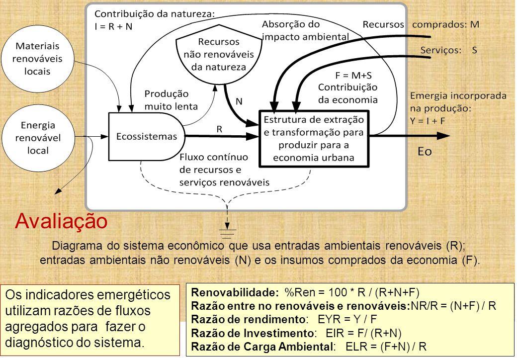 Renovabilidade: %Ren = 100 * R / (R+N+F) Razão entre no renováveis e renováveis:NR/R = (N+F) / R Razão de rendimento: EYR = Y / F Razão de Investiment