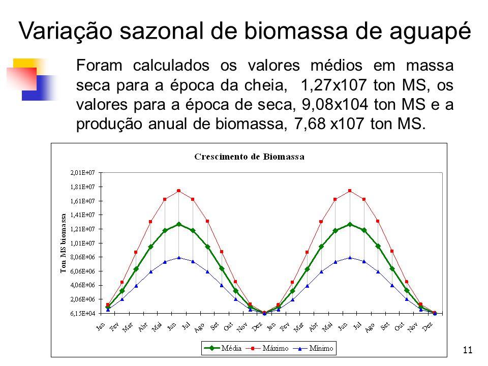 11 Foram calculados os valores médios em massa seca para a época da cheia, 1,27x107 ton MS, os valores para a época de seca, 9,08x104 ton MS e a produ