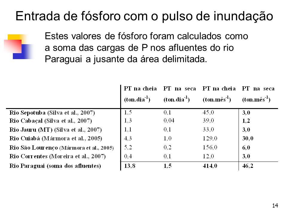 14 Entrada de fósforo com o pulso de inundação Estes valores de fósforo foram calculados como a soma das cargas de P nos afluentes do rio Paraguai a j