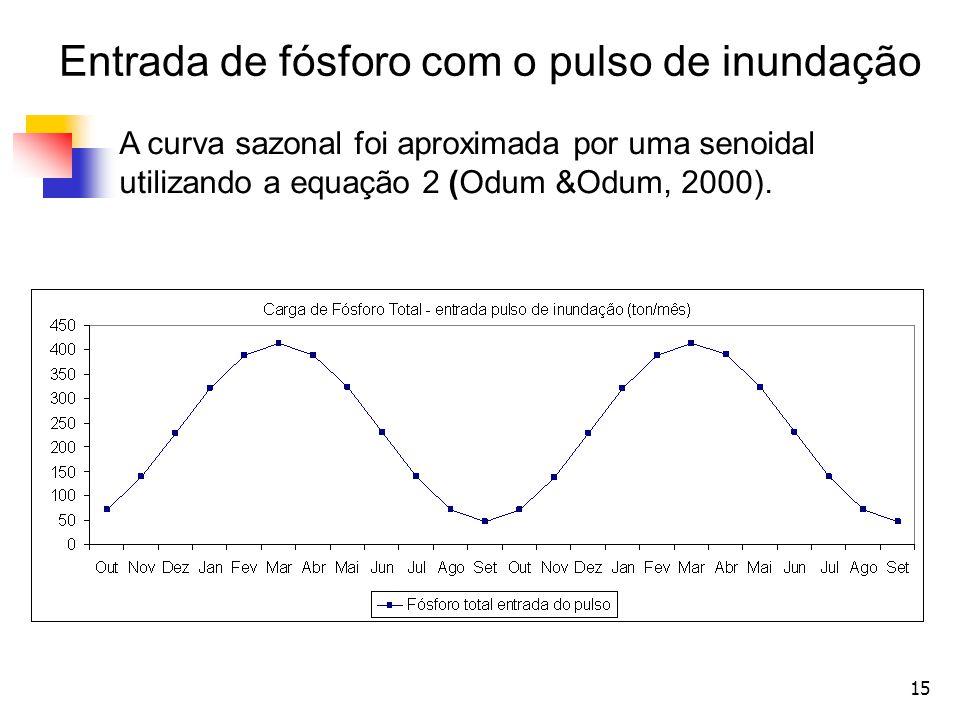 15 A curva sazonal foi aproximada por uma senoidal utilizando a equação 2 (Odum &Odum, 2000). Entrada de fósforo com o pulso de inundação