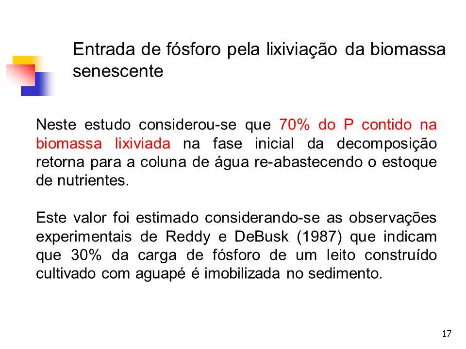 17 Entrada de fósforo pela lixiviação da biomassa senescente Neste estudo considerou-se que 70% do P contido na biomassa lixiviada na fase inicial da