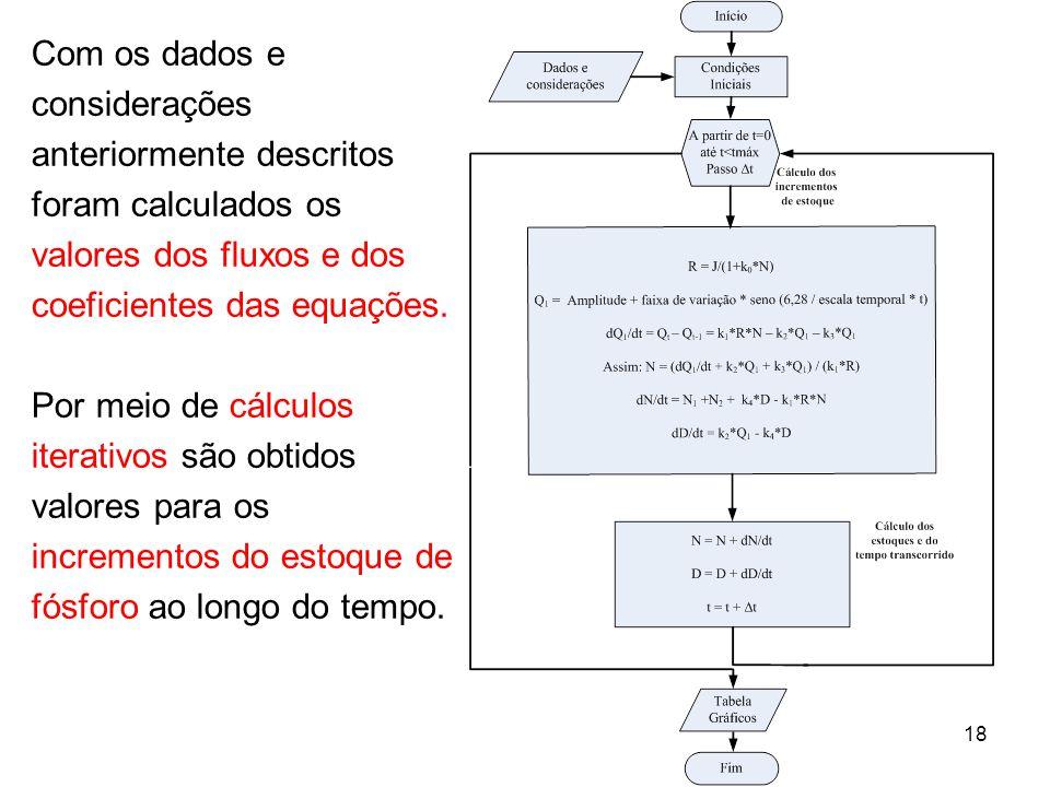 18 Com os dados e considerações anteriormente descritos foram calculados os valores dos fluxos e dos coeficientes das equações. Por meio de cálculos i