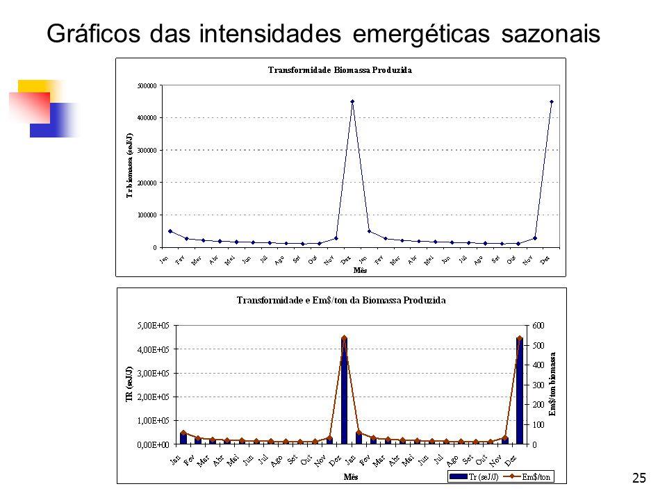 25 Gráficos das intensidades emergéticas sazonais