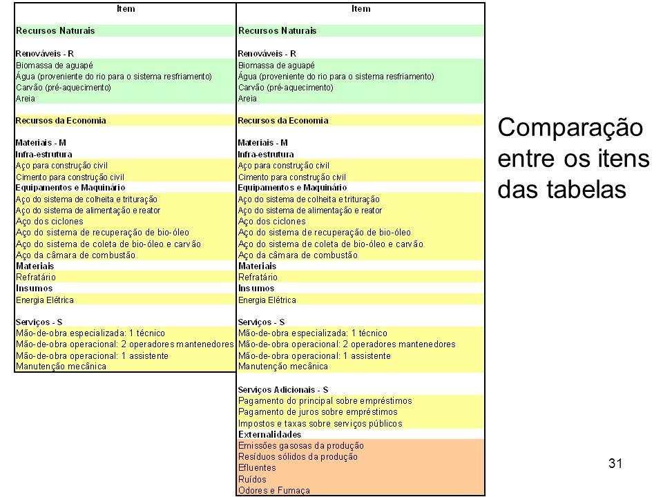 31 Comparação entre os itens das tabelas