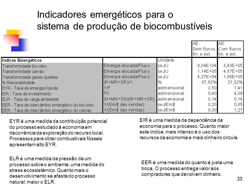 33 Indicadores emergéticos para o sistema de produção de biocombustíveis EYR é uma medida da contribuição potencial do processo estudado à economia em