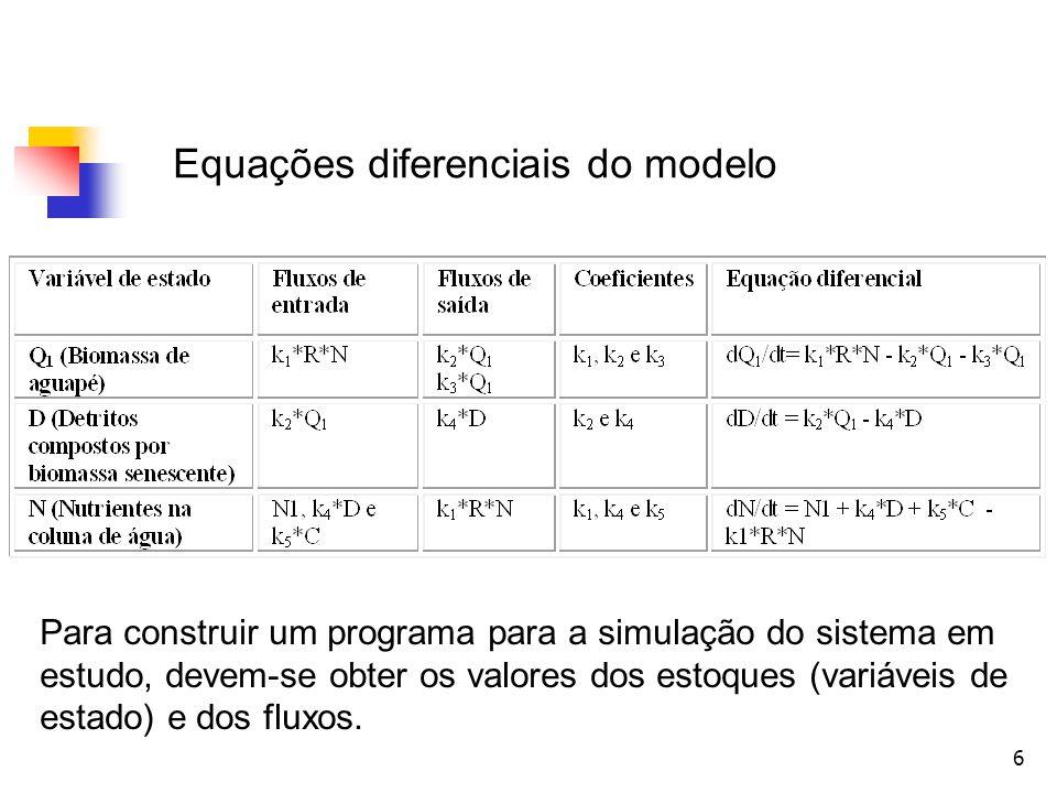 6 Equações diferenciais do modelo Para construir um programa para a simulação do sistema em estudo, devem-se obter os valores dos estoques (variáveis