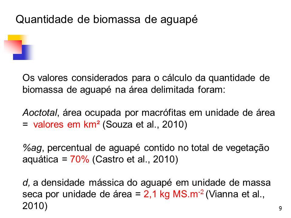 9 Os valores considerados para o cálculo da quantidade de biomassa de aguapé na área delimitada foram: Aoctotal, área ocupada por macrófitas em unidad