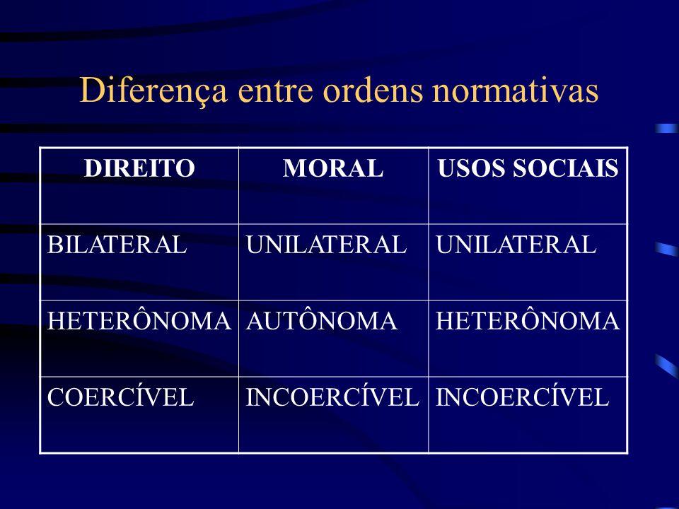 Diferenças das ordens normativas Bilateralidade: toda norma jurídica faz referência e regula a conduta de uma pessoa em relação ou interferência com a