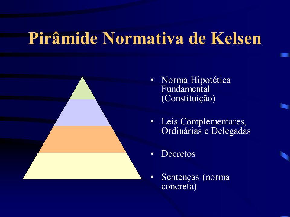 Ordenamento Jurídico Unidade: hierarquia das normas (pirâmide de Kelsen) Completude: não há lacunas (analogia). Coerência –Antinomias entre regras: Cr