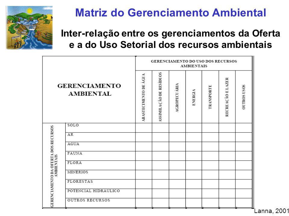 Matriz do Gerenciamento Ambiental Inter-relação entre os gerenciamentos da Oferta e a do Uso Setorial dos recursos ambientais