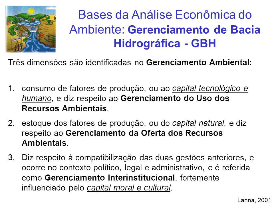 Bases da Análise Econômica do Ambiente: Gerenciamento de Bacia Hidrográfica - GBH Lanna, 2001 Três dimensões são identificadas no Gerenciamento Ambien