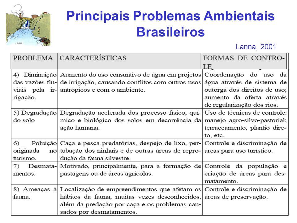 Principais Problemas Ambientais Brasileiros Lanna, 2001