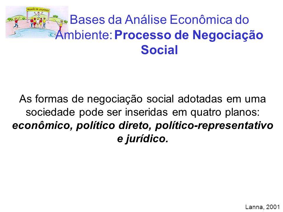 Bases da Análise Econômica do Ambiente: Processo de Negociação Social As formas de negociação social adotadas em uma sociedade pode ser inseridas em q