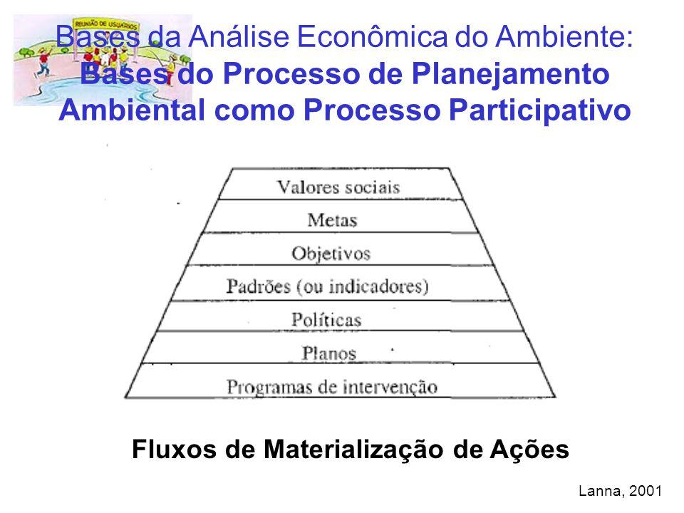 Bases da Análise Econômica do Ambiente: Bases do Processo de Planejamento Ambiental como Processo Participativo Fluxos de Materialização de Ações Lann