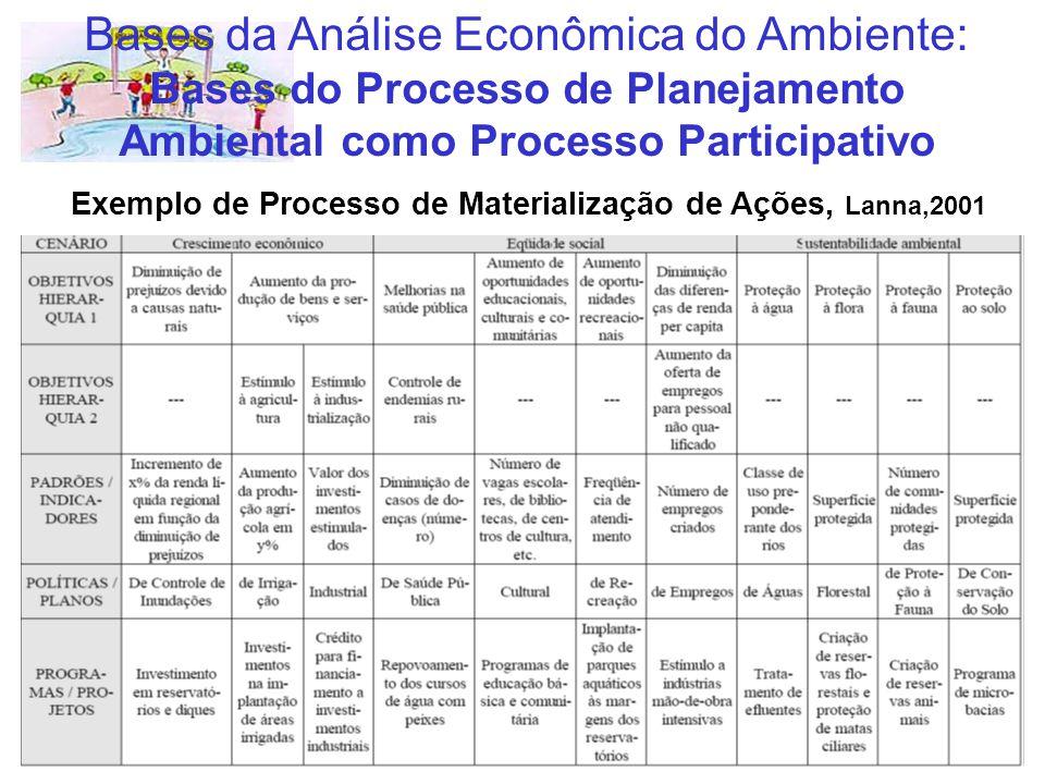 Exemplo de Processo de Materialização de Ações, Lanna,2001 Bases da Análise Econômica do Ambiente: Bases do Processo de Planejamento Ambiental como Pr