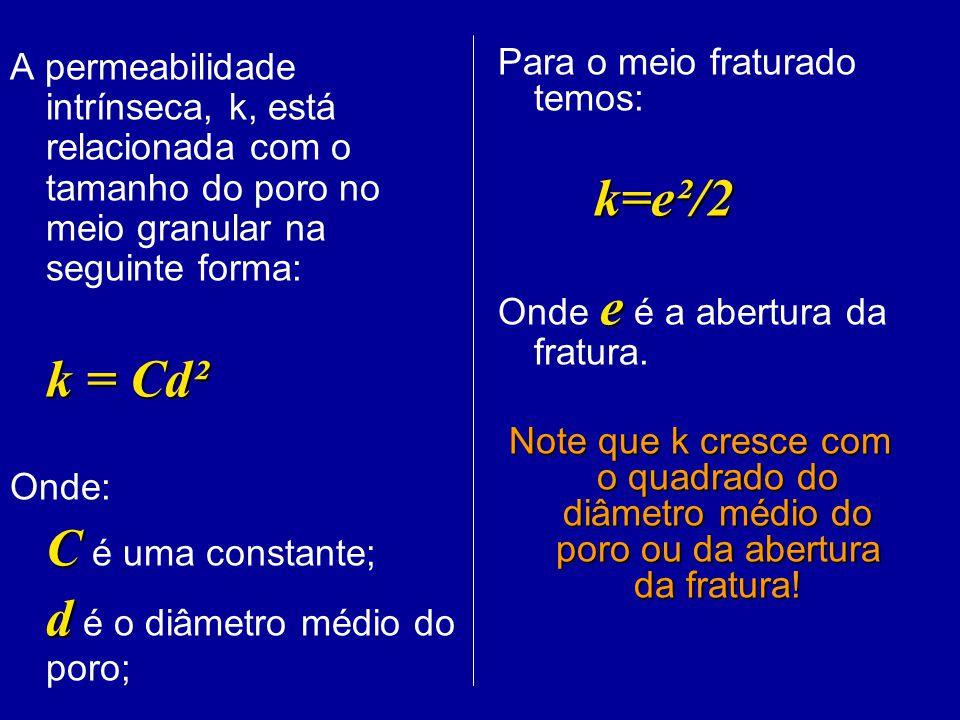 A permeabilidade intrínseca, k, está relacionada com o tamanho do poro no meio granular na seguinte forma: k = Cd² Onde: C C é uma constante; d d é o