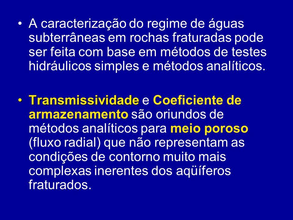Métodos analíticos TransmissividadeTCoeficiente de ArmazenamentoSMétodos analíticos são frequentemente utilizados para estimar a Transmissividade (T) e o Coeficiente de Armazenamento (S) de um aqüífero.
