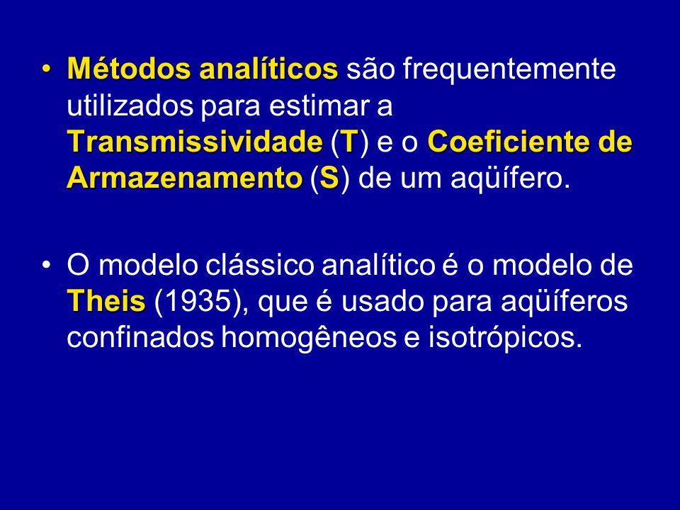 Métodos analíticos TransmissividadeTCoeficiente de ArmazenamentoSMétodos analíticos são frequentemente utilizados para estimar a Transmissividade (T)