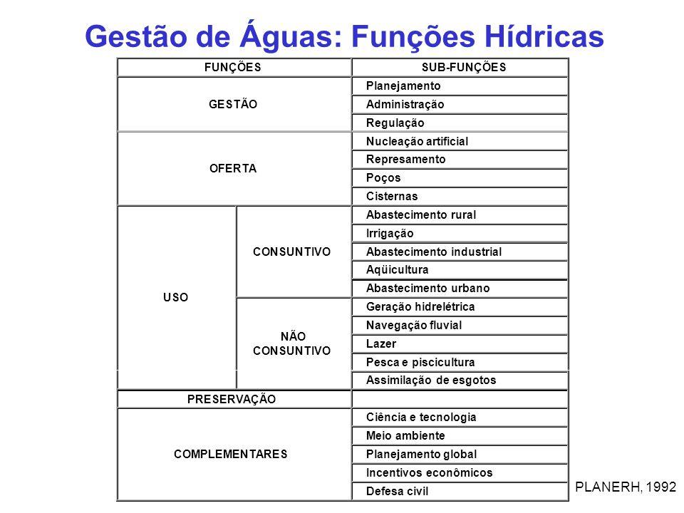 Gestão de Águas: Funções Hídricas PLANERH, 1992