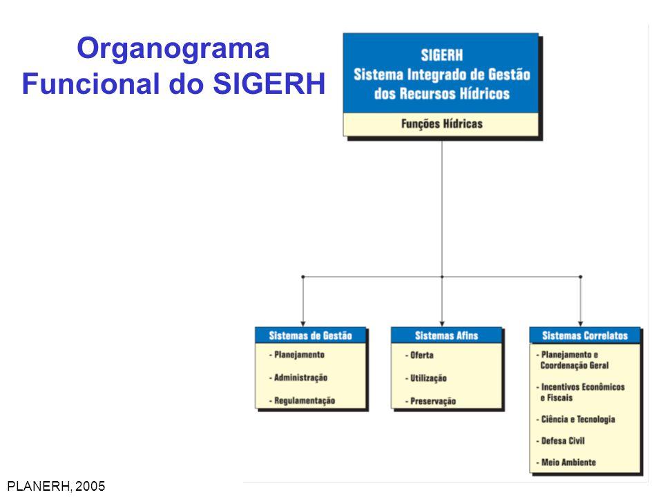 Organograma Funcional do SIGERH PLANERH, 2005