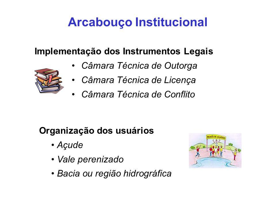 Implementação dos Instrumentos Legais Câmara Técnica de Outorga Câmara Técnica de Licença Câmara Técnica de Conflito Organização dos usuários Açude Va