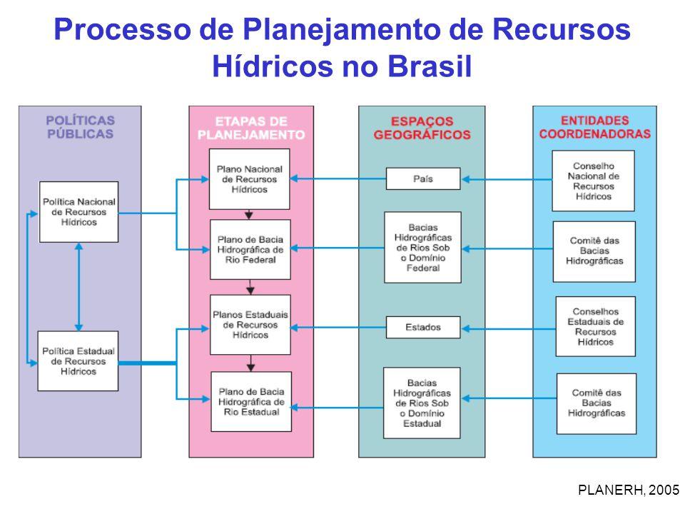 Processo de Planejamento de Recursos Hídricos no Brasil PLANERH, 2005