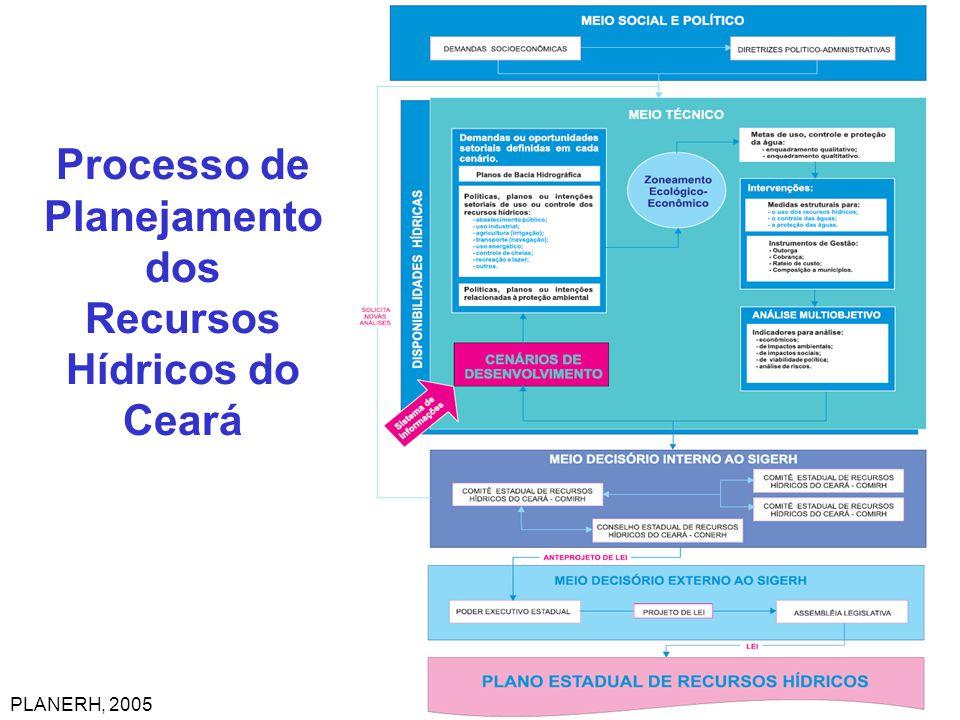 Processo de Planejamento dos Recursos Hídricos do Ceará PLANERH, 2005