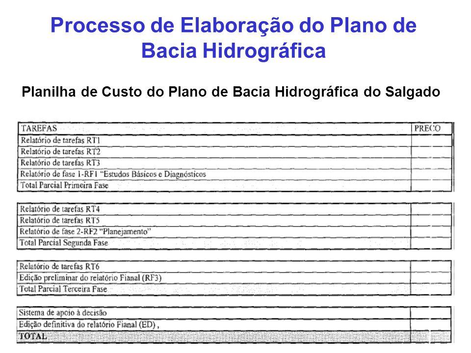 Processo de Elaboração do Plano de Bacia Hidrográfica Planilha de Custo do Plano de Bacia Hidrográfica do Salgado
