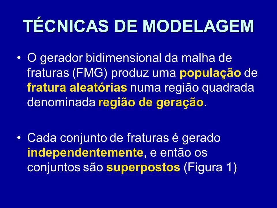 TÉCNICAS DE MODELAGEM O gerador bidimensional da malha de fraturas (FMG) produz uma população de fratura aleatórias numa região quadrada denominada re