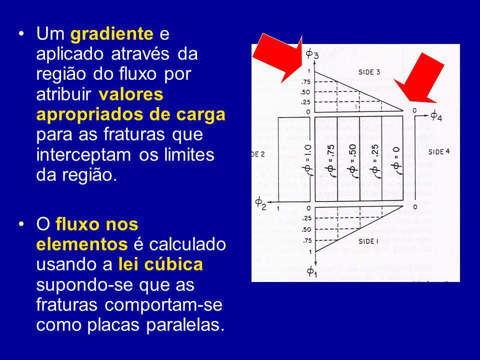 Um gradiente e aplicado através da região do fluxo por atribuir valores apropriados de carga para as fraturas que interceptam os limites da região. O