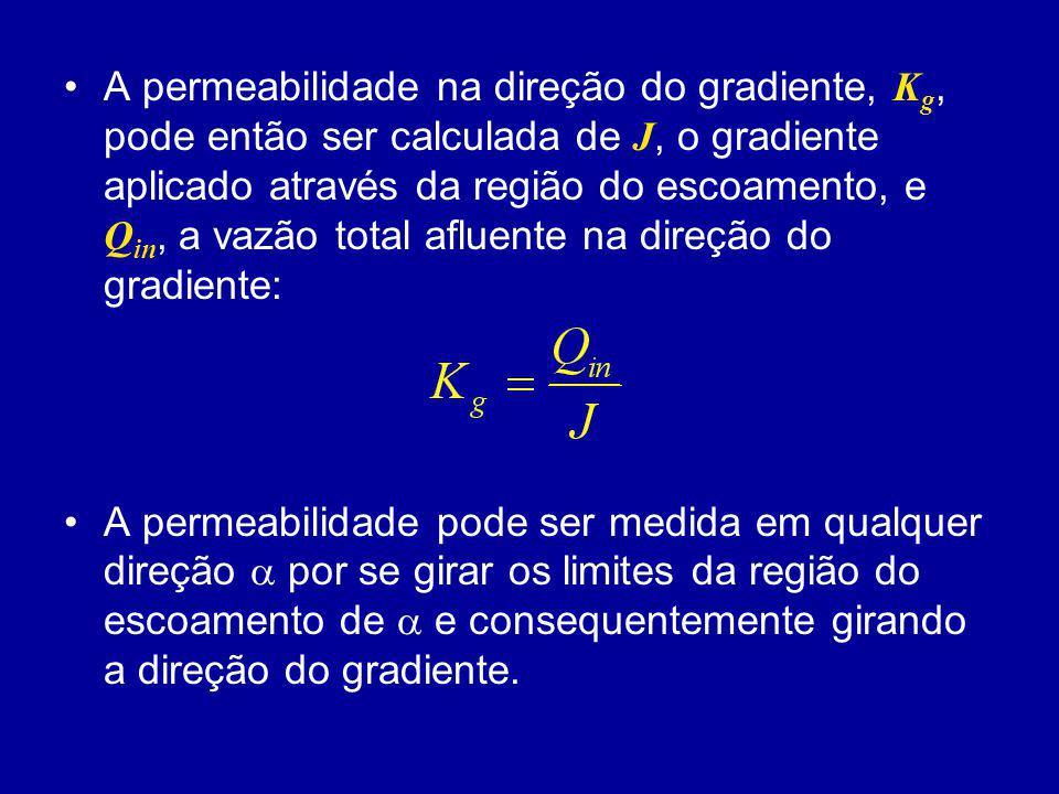 A permeabilidade na direção do gradiente, K g, pode então ser calculada de J, o gradiente aplicado através da região do escoamento, e Q in, a vazão to
