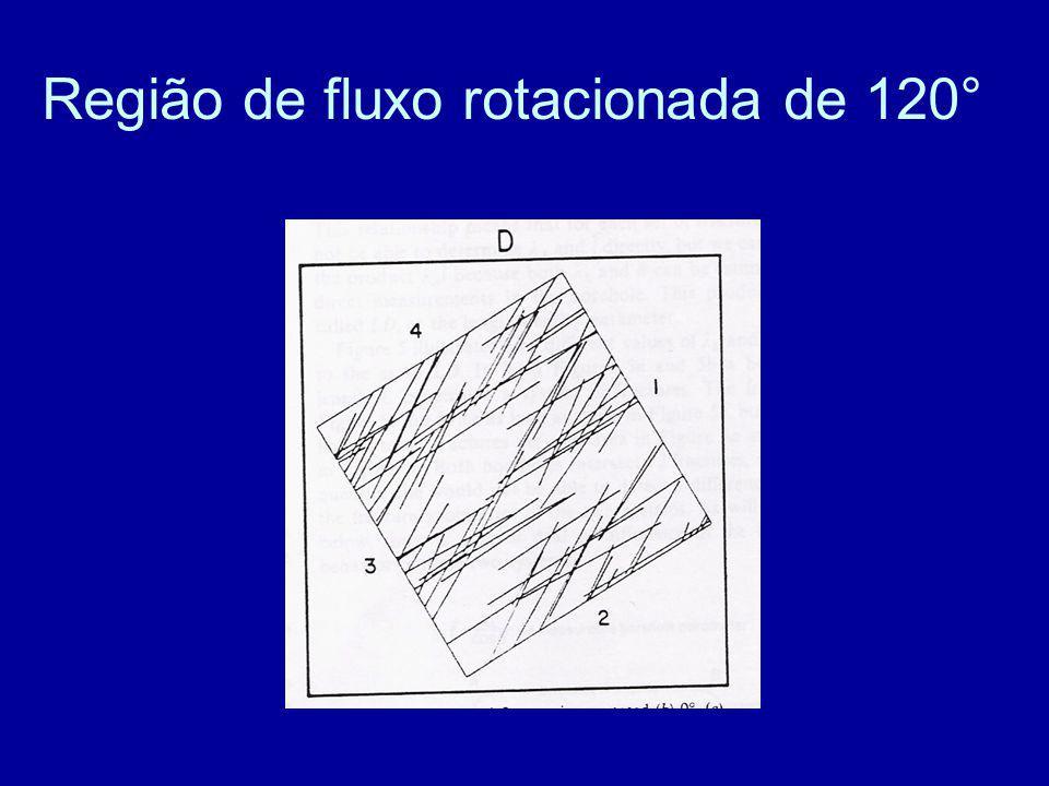 Região de fluxo rotacionada de 120°