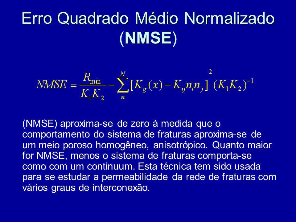 Erro Quadrado Médio Normalizado NMSE Erro Quadrado Médio Normalizado (NMSE) (NMSE) aproxima-se de zero à medida que o comportamento do sistema de frat