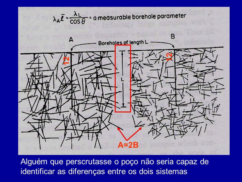 A=2B 12 Alguém que perscrutasse o poço não seria capaz de identificar as diferenças entre os dois sistemas