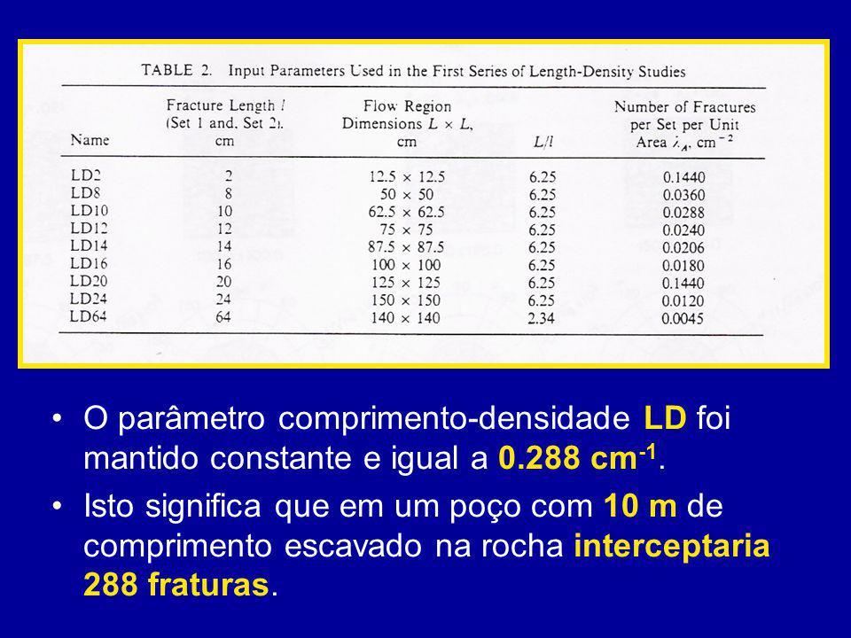 O parâmetro comprimento-densidade LD foi mantido constante e igual a 0.288 cm -1. Isto significa que em um poço com 10 m de comprimento escavado na ro