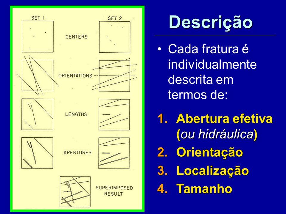 Descrição Cada fratura é individualmente descrita em termos de: 1.Abertura efetiva (ou hidráulica) 2.Orientação 3.Localização 4.Tamanho