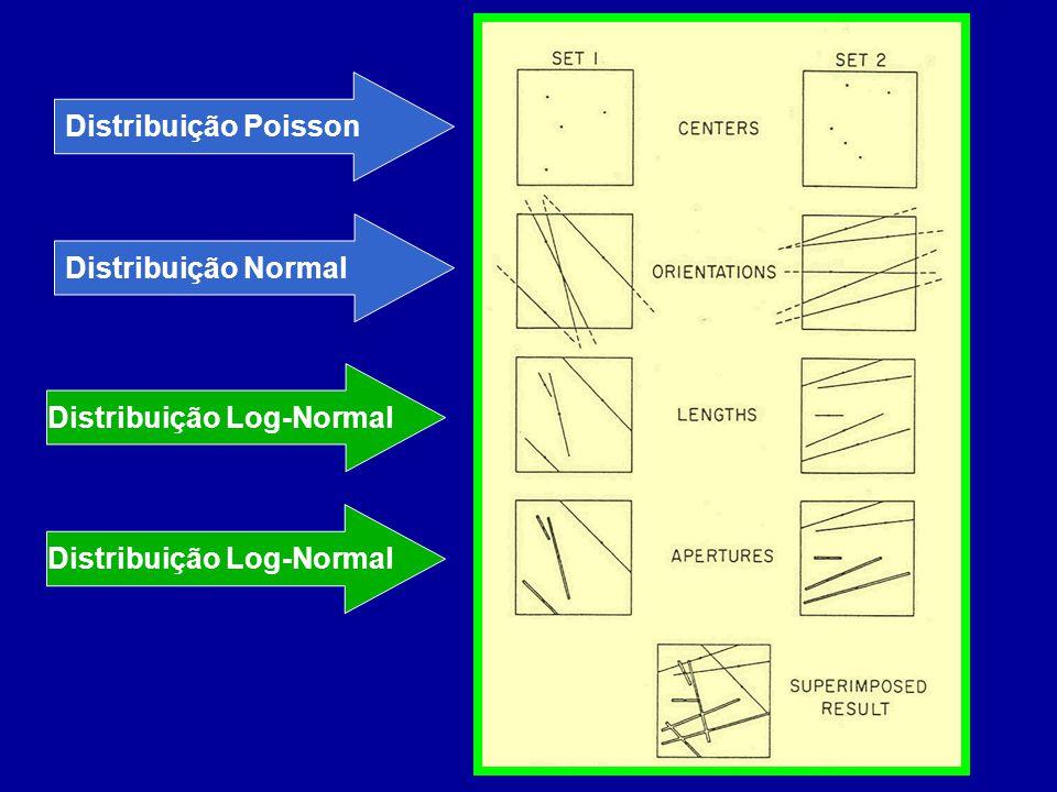 Distribuição Log-Normal Distribuição Normal Distribuição Poisson Distribuição Log-Normal