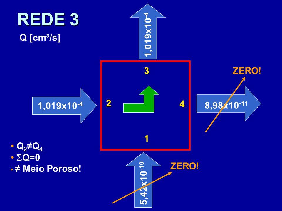 REDE 3 1,019x10 -4 1 3 2 4 5,42x10 -10 8,98x10 -11 ZERO! Q [cm³/s] Q 2 ≠Q 4  Q=0 ≠ Meio Poroso!