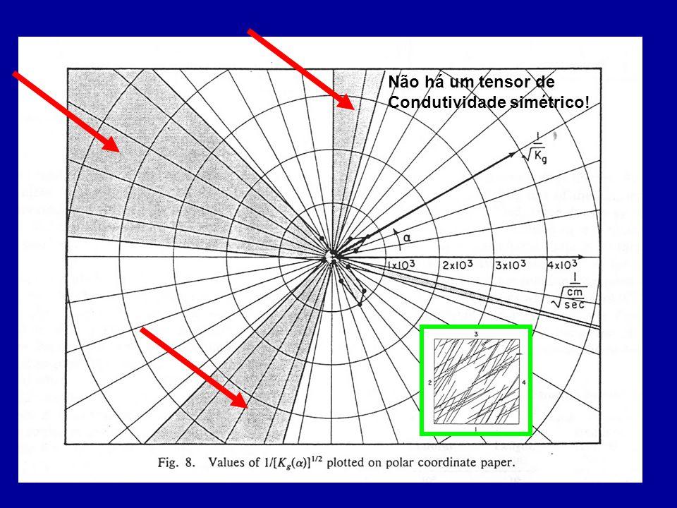 Não há um tensor de Condutividade simétrico!