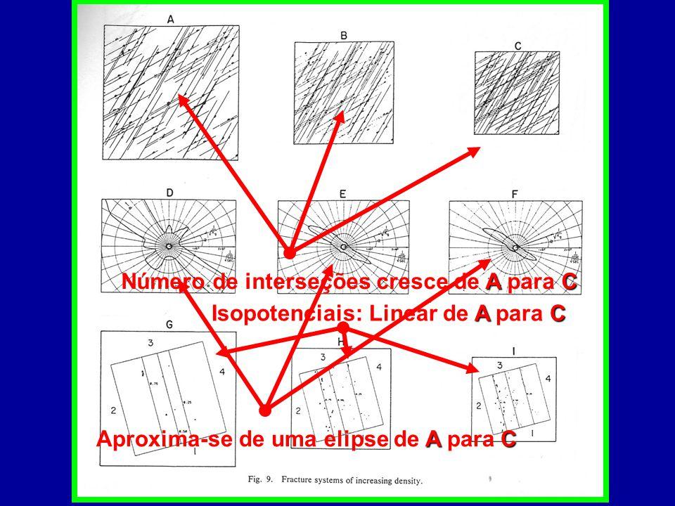 AC Número de interseções cresce de A para C AC Aproxima-se de uma elipse de A para C AC Isopotenciais: Linear de A para C