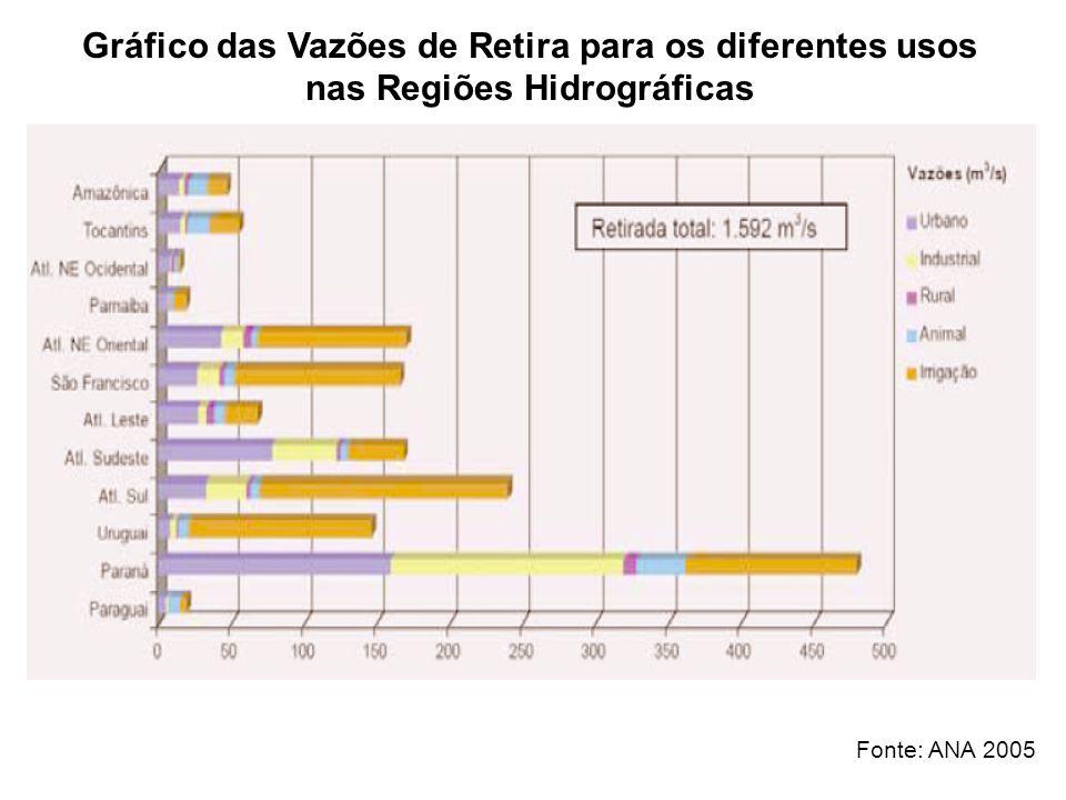 Gráfico das Vazões de Retira para os diferentes usos nas Regiões Hidrográficas Fonte: ANA 2005
