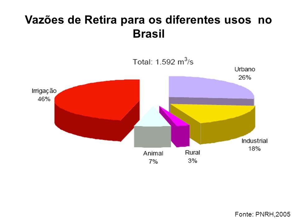 Vazões de Retira para os diferentes usos no Brasil Fonte: PNRH,2005